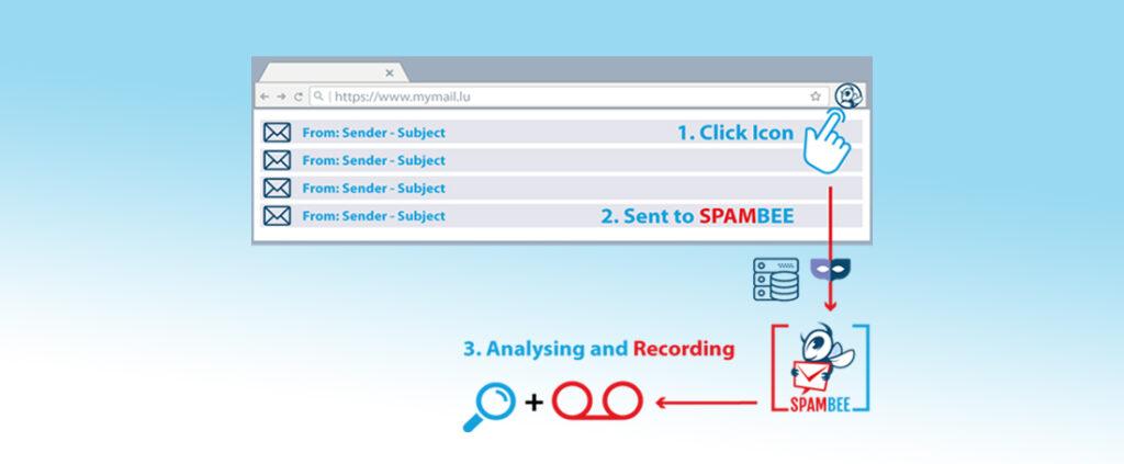 Boîte e-mail avec les étapes : 1. Cliquer icône Spambee 2. envoyer à Spambee 3. Analysé par Spambee